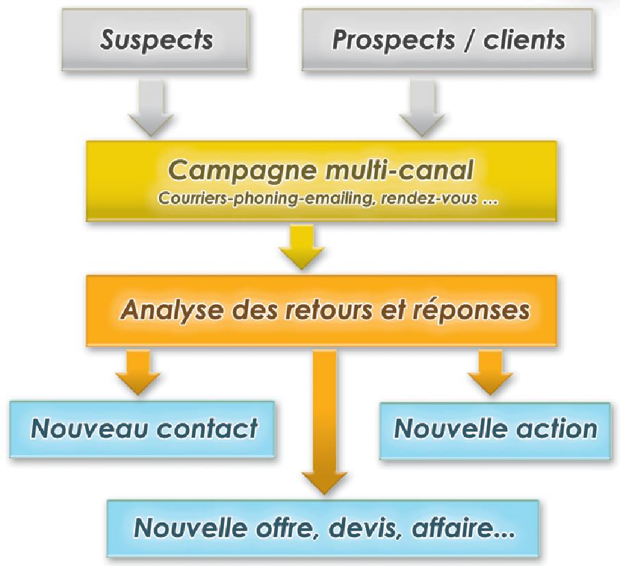 Schéma de l'utilisation du module marketing dans le CRM Silvertool